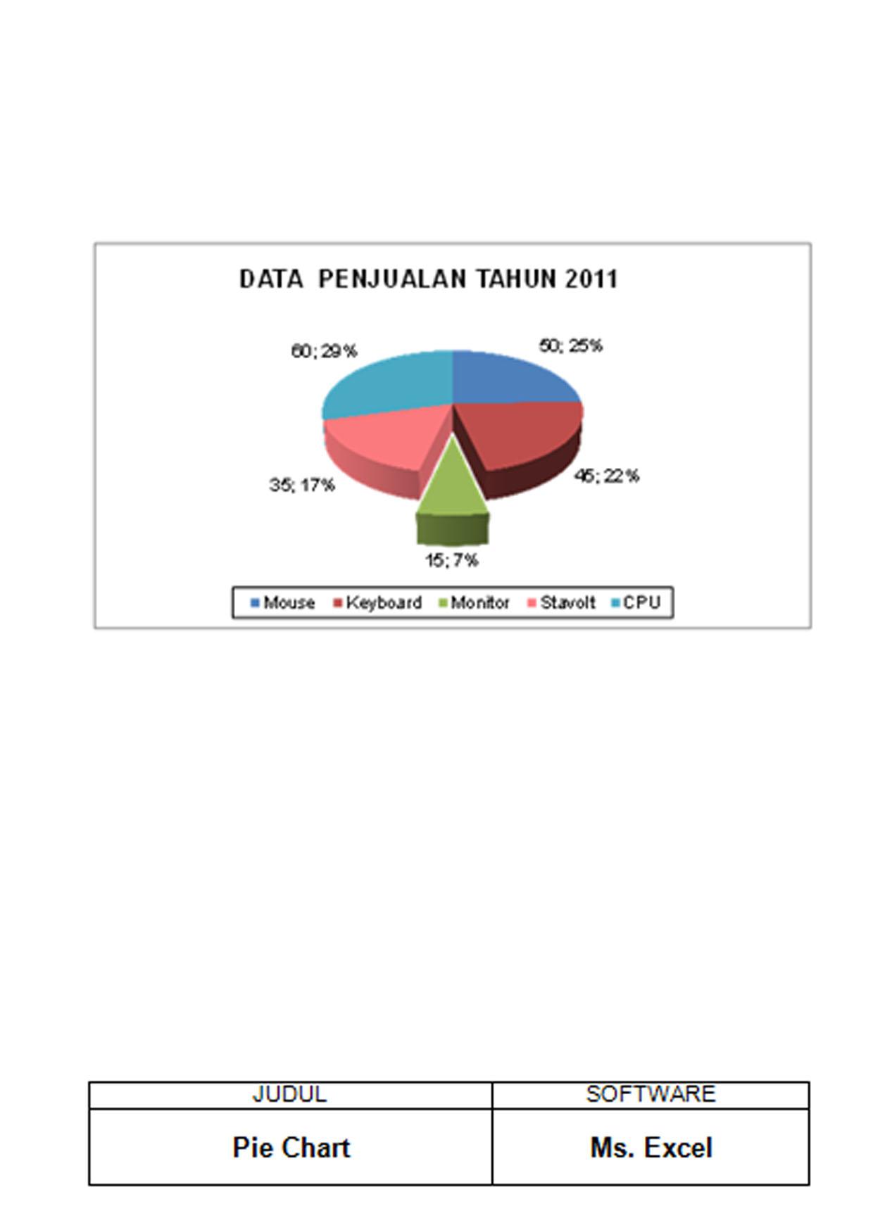 Kursus Online Komputer Surabaya - Program Aplikasi Perkantoran - Hasil Karya CHART/BAGAN TABEL
